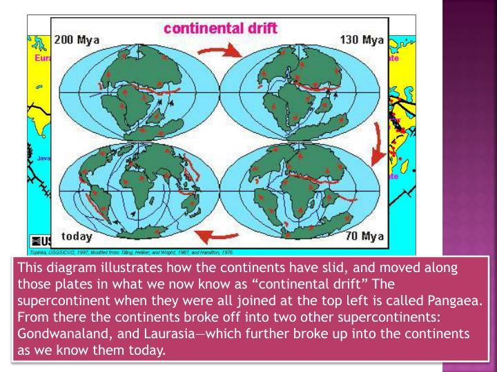 "This diagram illustrates how the continents have slid, and moved along those plates in what we now know as ""continental drift"" The supercontinent when they were all joined at the top left is called Pangaea. From there the continents broke off into two other supercontinents: Gondwanaland, and"
