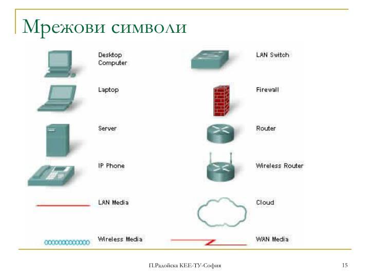 Мрежови символи