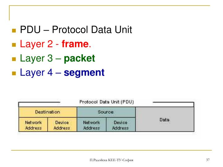 PDU  Protocol Data Unit