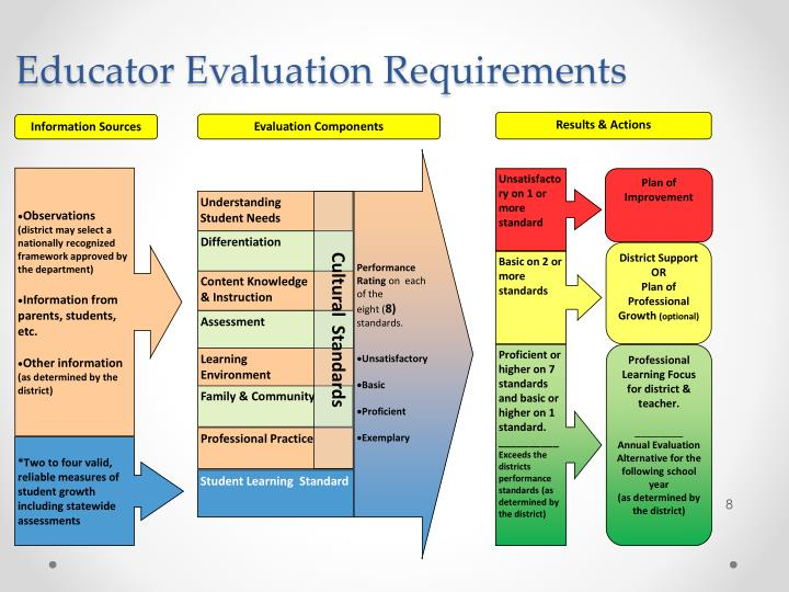 Educator Evaluation Requirements