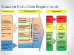 educator evaluation requirements