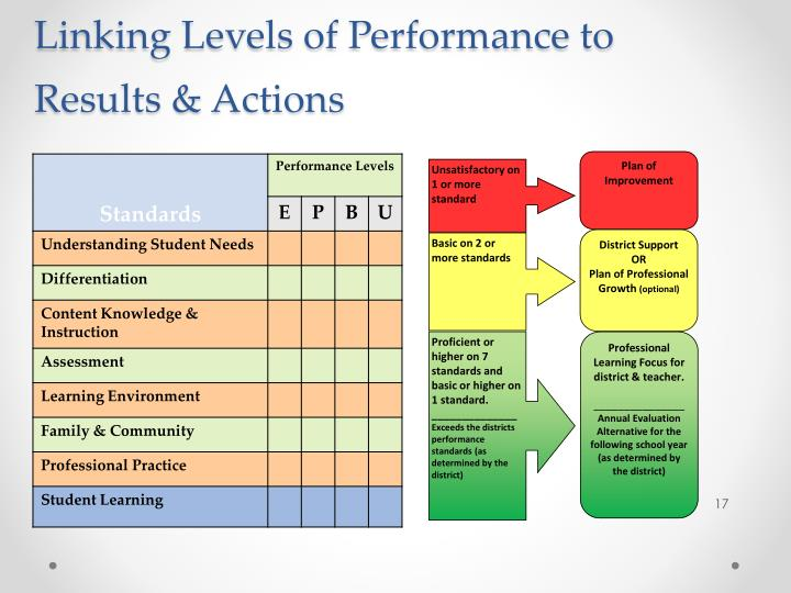 Linking Levels of Performance to Results & Actions