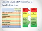 linking levels of performance to results actions