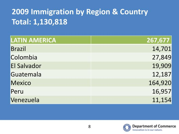 2009 Immigration by Region & Country