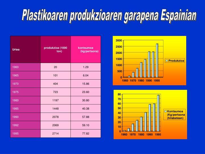 Plastikoaren produkzioaren garapena Espainian