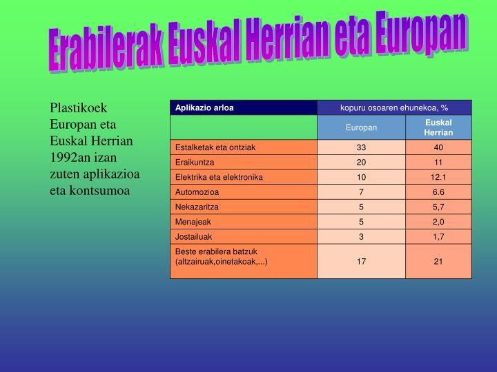 Erabilerak Euskal Herrian eta Europan
