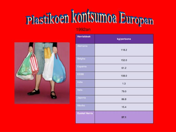 Plastikoen kontsumoa Europan