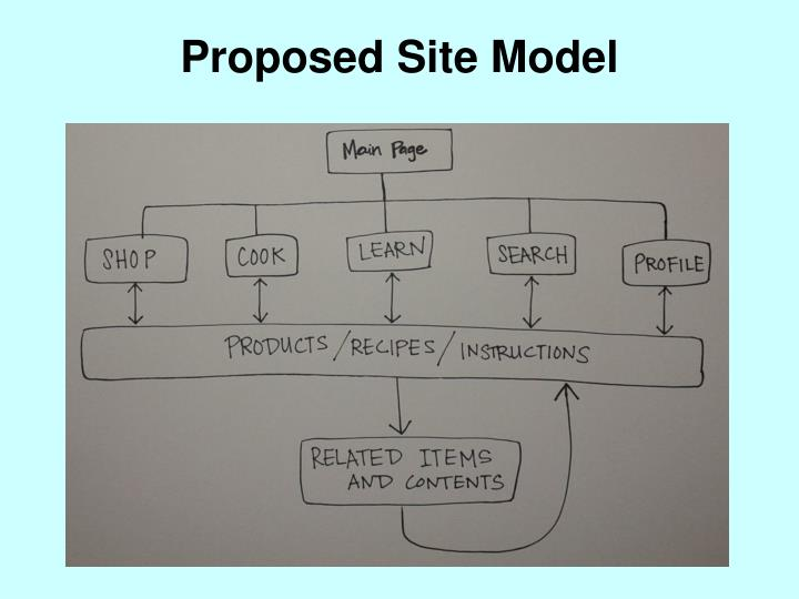 Proposed Site Model