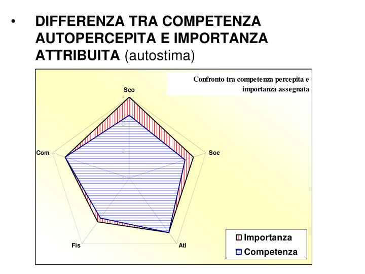 DIFFERENZA TRA COMPETENZA AUTOPERCEPITA E IMPORTANZA ATTRIBUITA