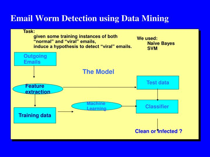 Email Worm Detection using Data Mining