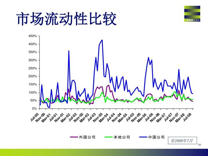 市场流动性比较