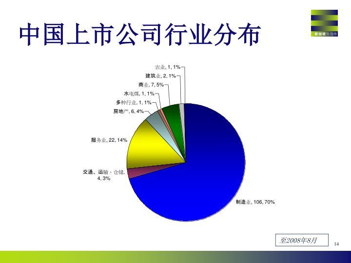 中国上市公司行业分布