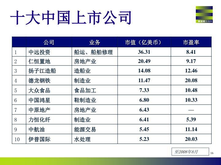 十大中国上市公司