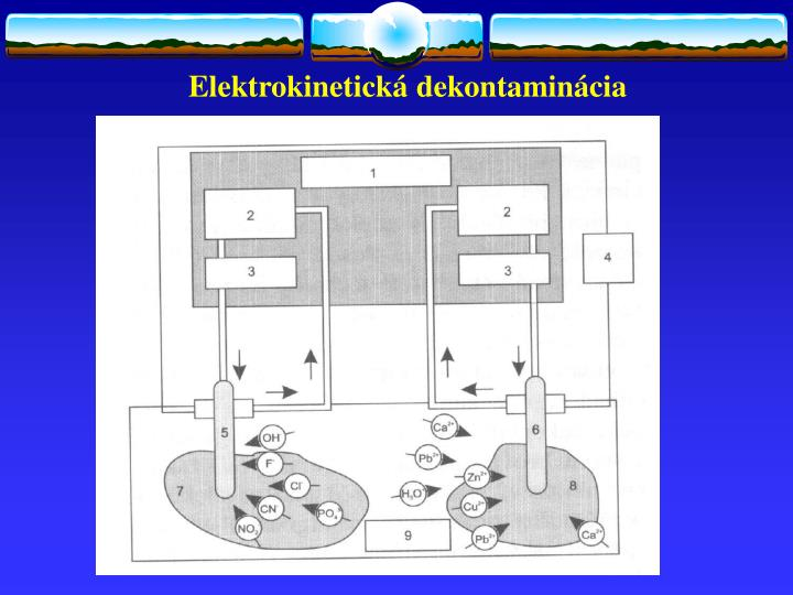 Elektrokinetická dekontaminácia