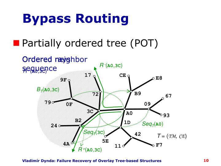Bypass Routing