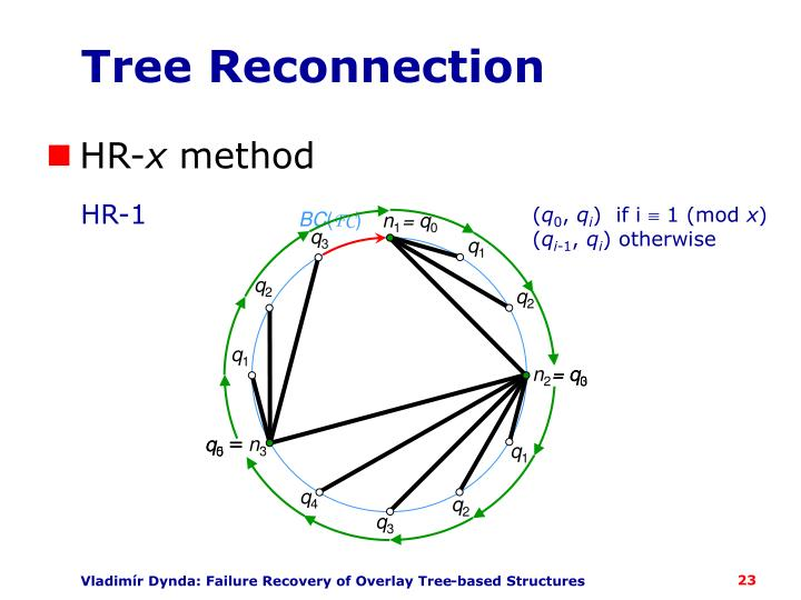 Tree Reconnection