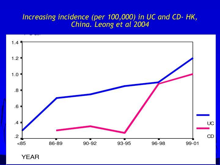 Increasing incidence (per 100,000) in UC and CD- HK, China. Leong et al 2004