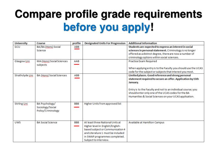 Compare profile grade requirements