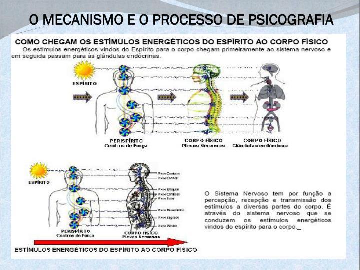 O MECANISMO E O PROCESSO DE PSICOGRAFIA