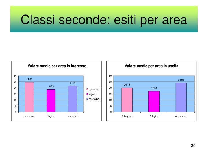 Classi seconde: esiti per area