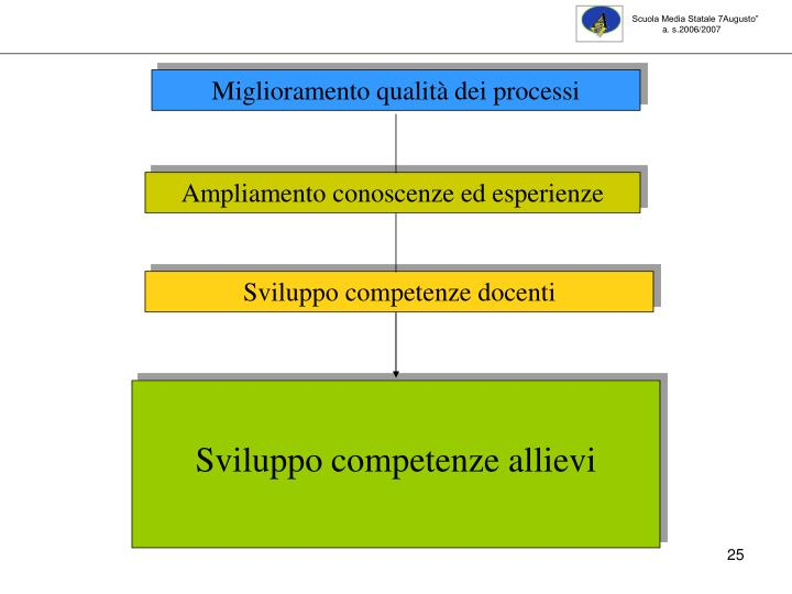"""Scuola Media Statale 7Augusto"""""""