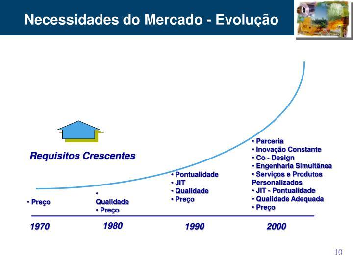 Necessidades do Mercado - Evolução