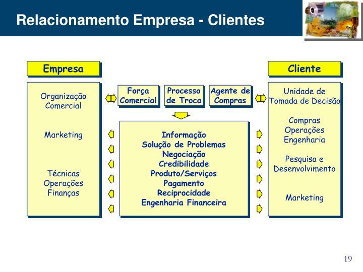 Relacionamento Empresa - Clientes