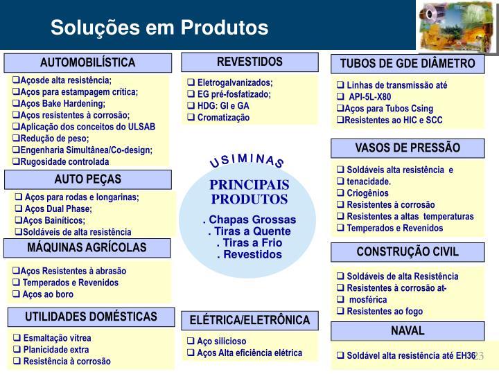 Soluções em Produtos