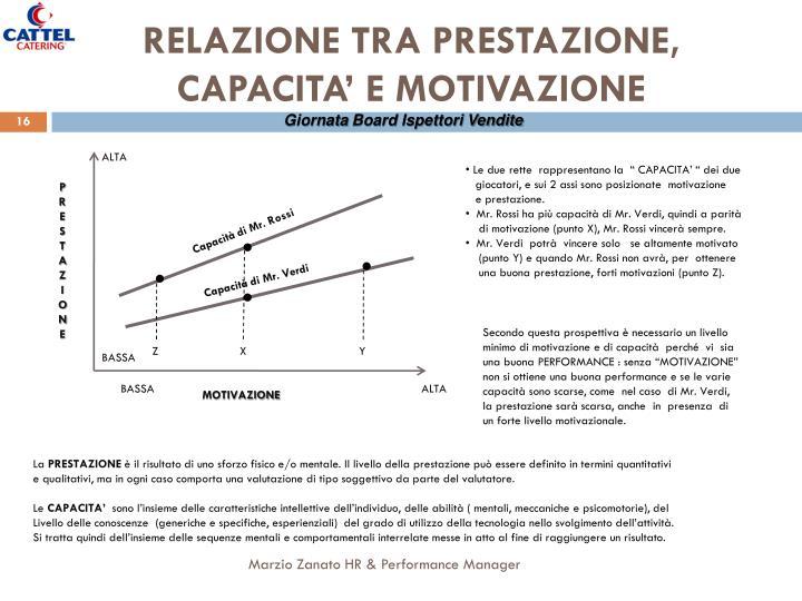 RELAZIONE TRA PRESTAZIONE, CAPACITA' E MOTIVAZIONE