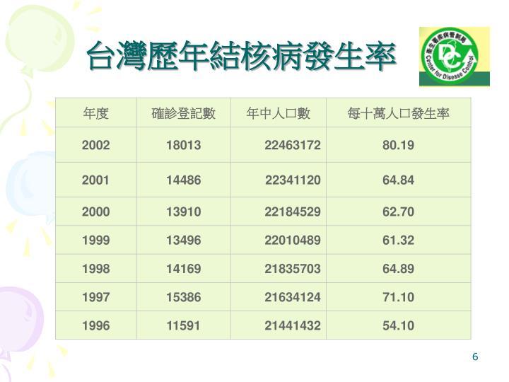 台灣歷年結核病發生率