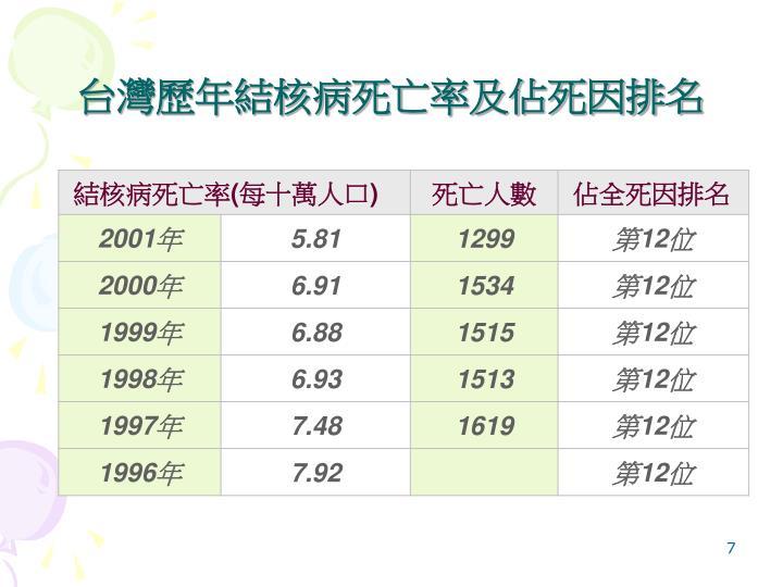 台灣歷年結核病死亡率及佔死因排名