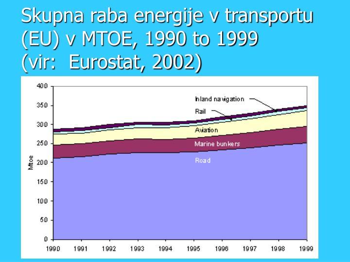 Skupna raba energije v transportu (EU) v MTOE, 1990 to 1999