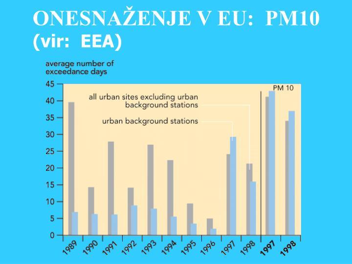 ONESNAŽENJE V EU:  PM10