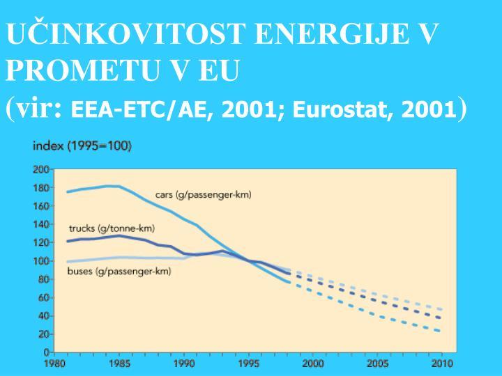 UČINKOVITOST ENERGIJE V PROMETU V EU
