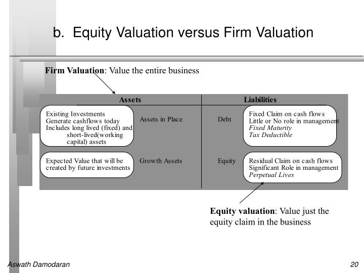 b.  Equity Valuation versus Firm Valuation