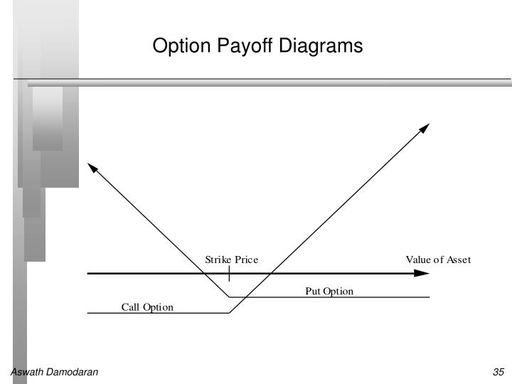 Option Payoff Diagrams
