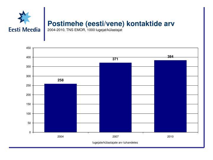 Postimehe (eesti/vene) kontaktide arv