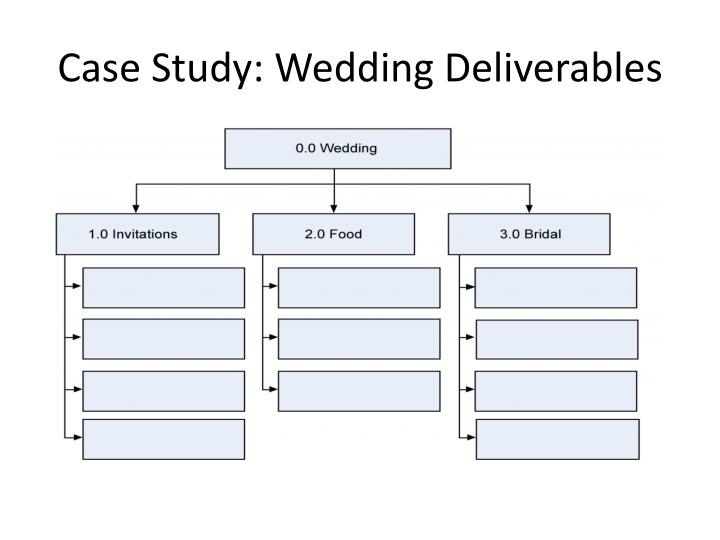Case Study: Wedding Deliverables