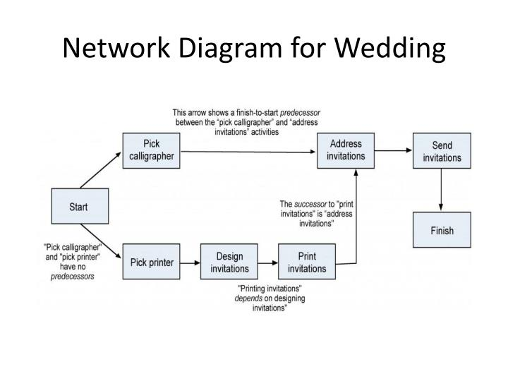 Network Diagram for Wedding