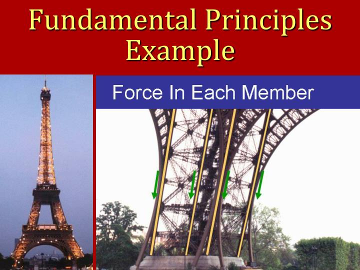 Fundamental Principles Example