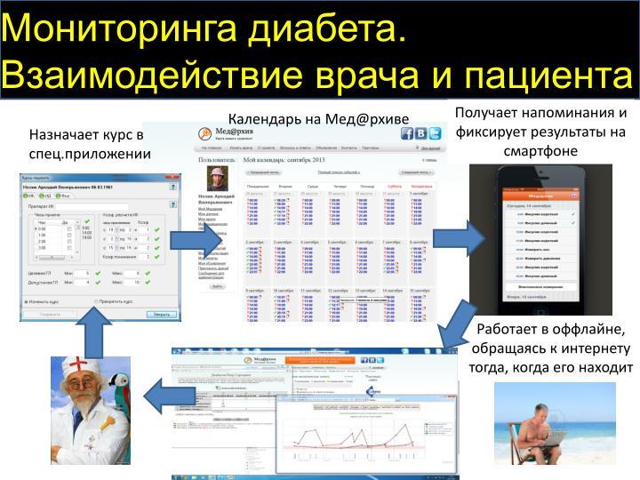 Мониторинга диабета.