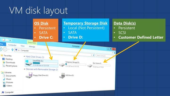 VM disk layout