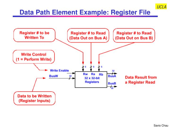 Data Path Element Example: Register File
