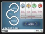 arcade sarl1