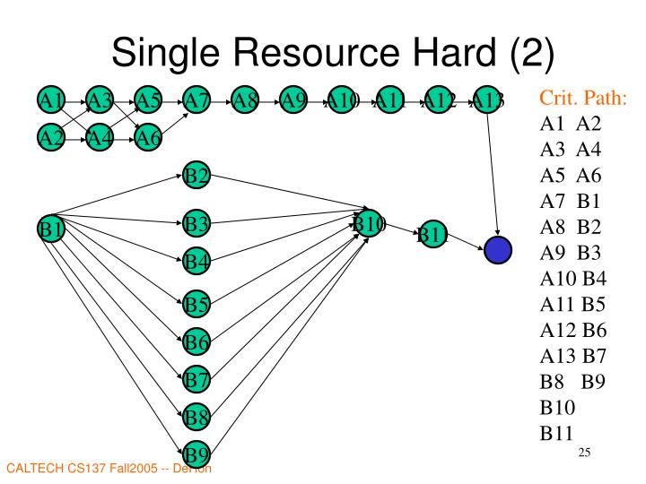 Single Resource Hard (2)