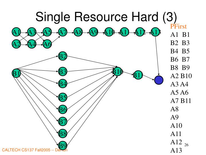 Single Resource Hard (3)