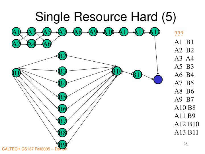 Single Resource Hard (5)