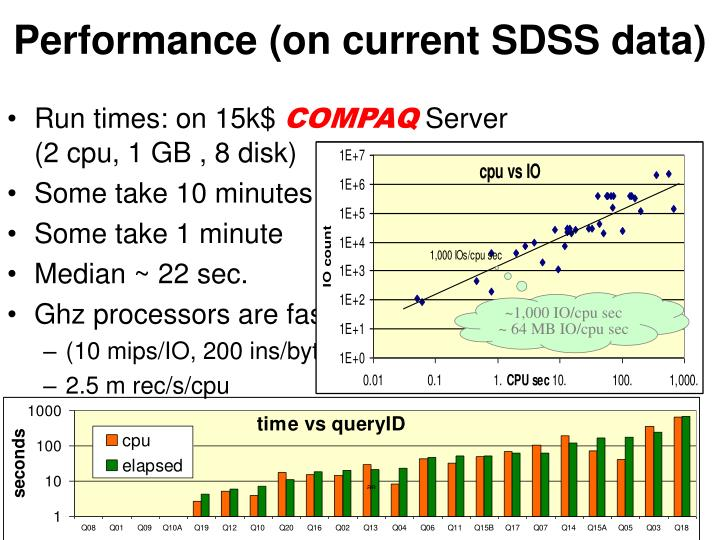 Performance (on current SDSS data)