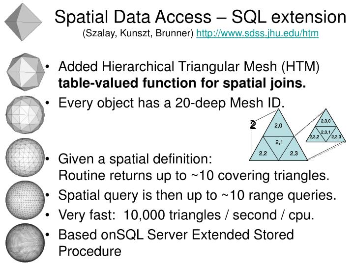 Spatial Data Access – SQL extension