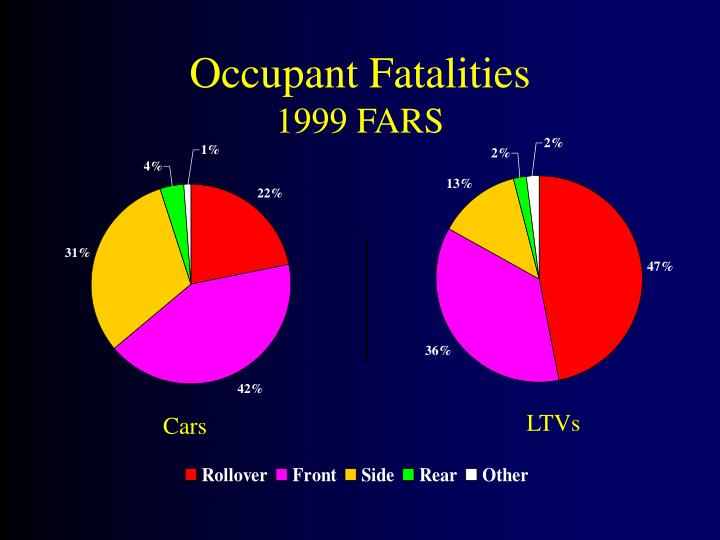 Occupant fatalities 1999 fars